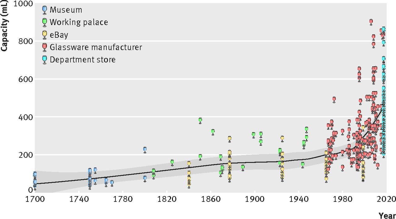 Wine glass capacity from 1700 to 2017: