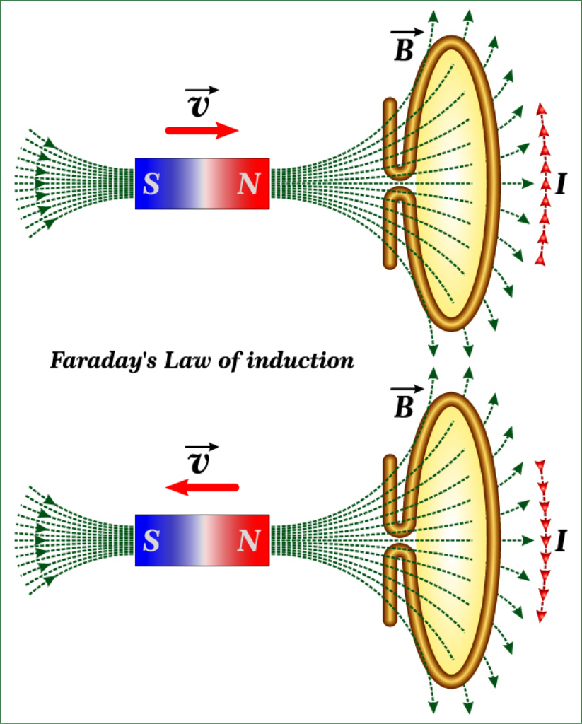 Faraday's Rotation Scientific Discoveries