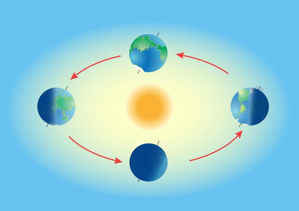 Diagram of Earth revolving around the sun