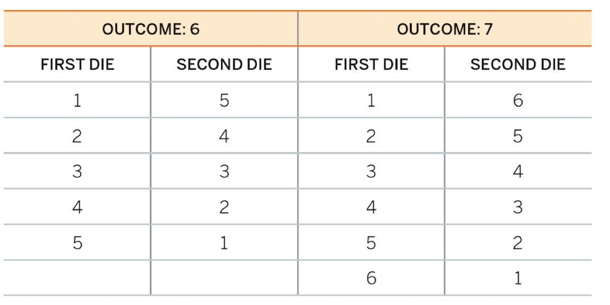 Chart for dice outcome