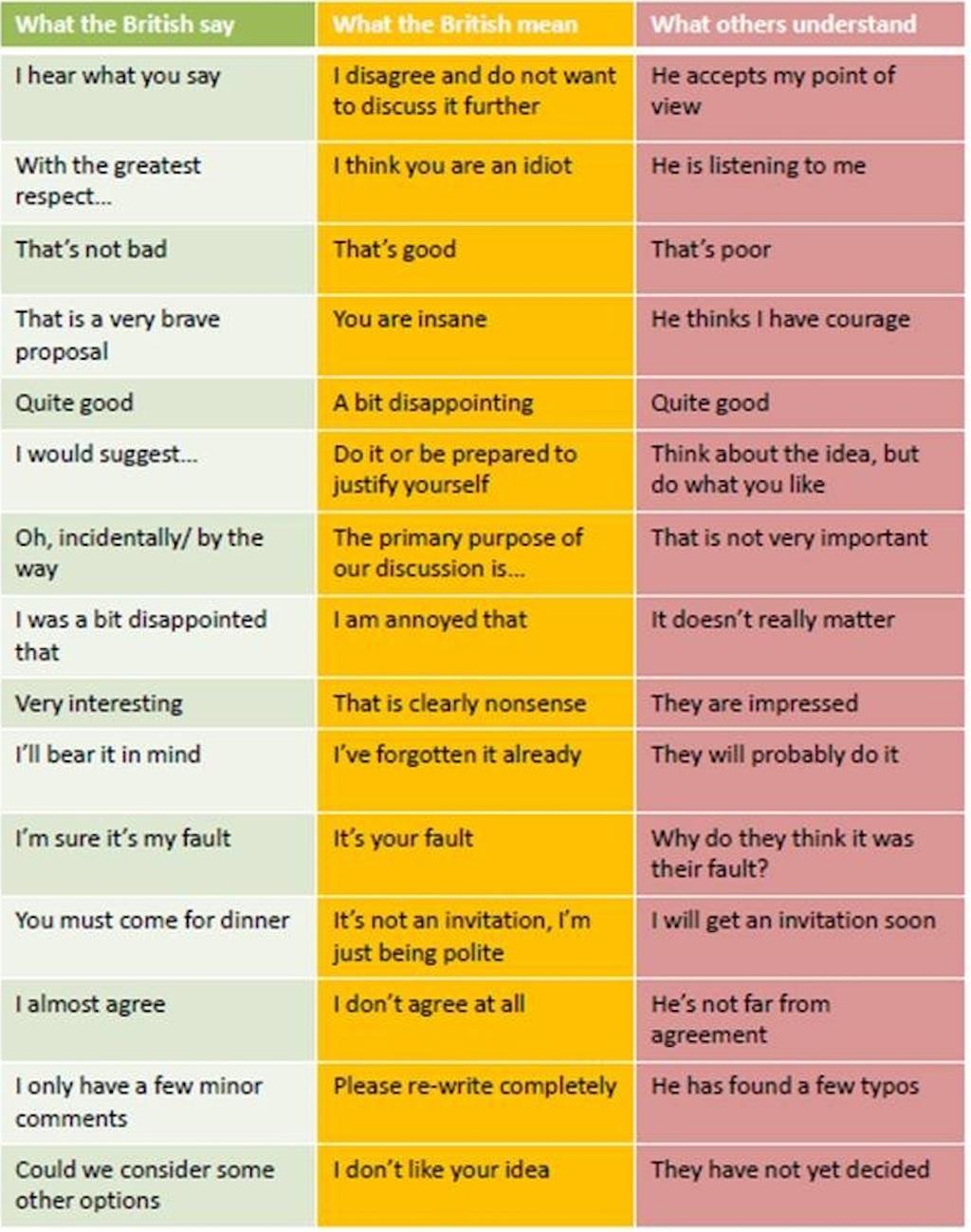 polite british phrases translation table