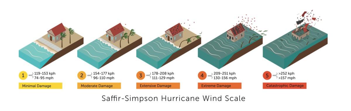 saffir-simpson hurricane scale- hurricane facts