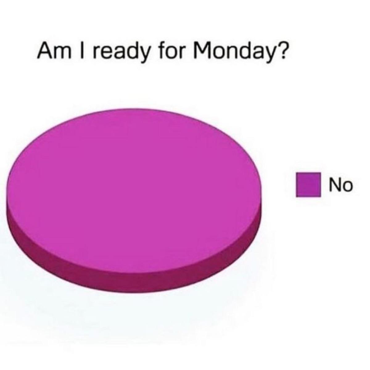 Am I ready for Monday? pie chart meme