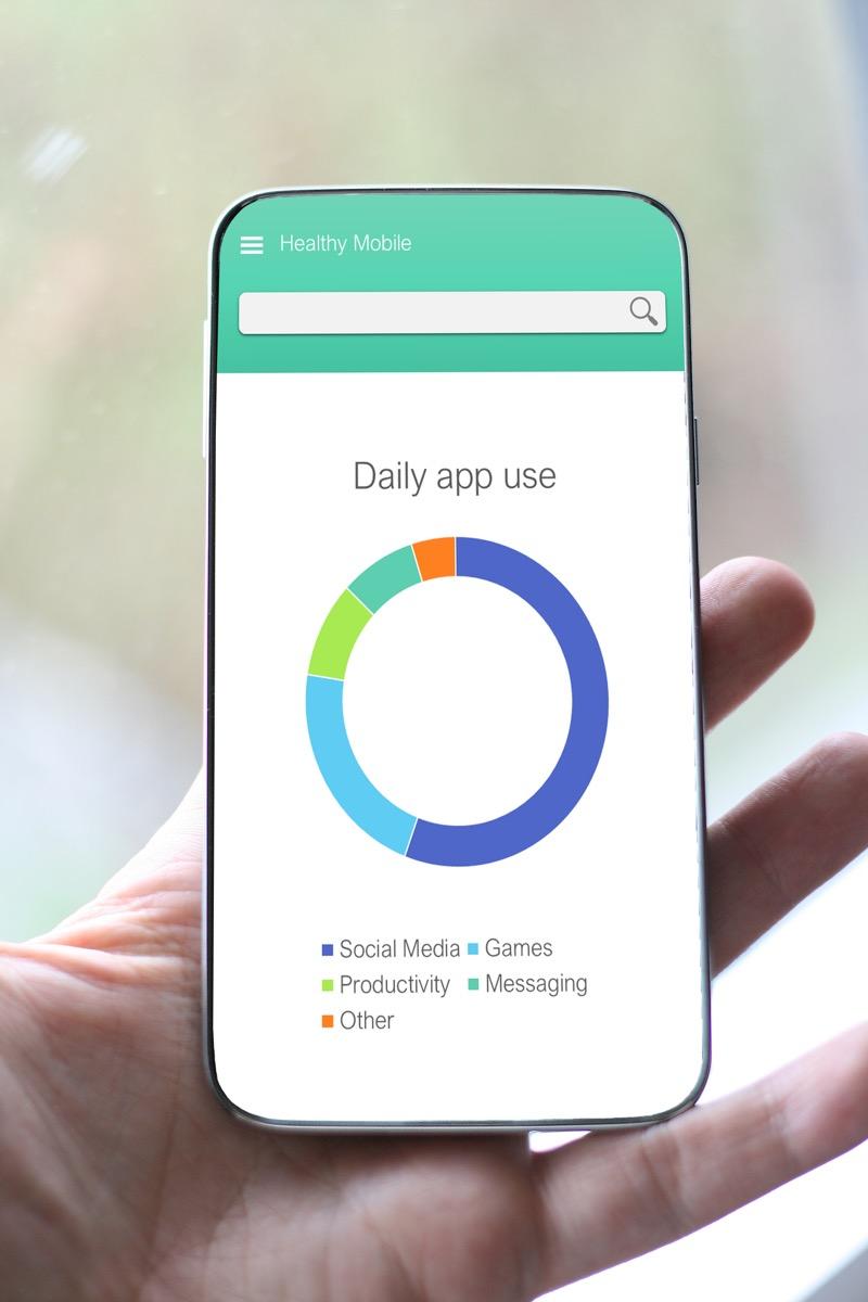 Graphic breakdown of smartphone usage